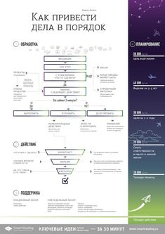"""Summary of """"Getting Things Done"""" by David Allen on Behance Business Notes, Business Tips, Self Development, Personal Development, Professional Development, Gnu Linux, Bullet Journal Ideas Pages, Life Organization, Life Motivation"""