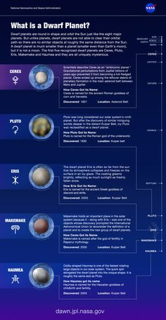 According to the International Astronomical Union, which sets definitions for planetary science, a dwarf planet is a celestial body that -orbits the sun, has enough mass to assume a nearly round. Astronomy Facts, Planetary Science, Space And Astronomy, Space Planets, Cosmos, Earth Science, Science And Nature, Physics And Mathematics, Quantum Physics