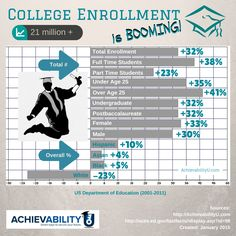 College Enrollment is Booming! More than 21 million students in #college