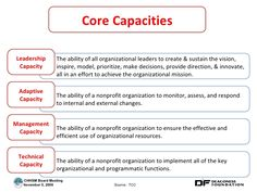 Core Capacity building - Google Search Microsoft Office Free, Capacity Building, Prioritize, Data Science, Sustainability, Effort, Leadership, Core, Inspire