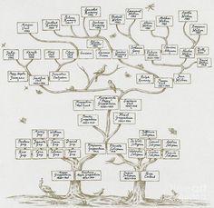 Make A Family Tree, Family Tree Poster, Diy Family Tree Project, Family Tree Drawing, Family Trees, Family Tree Frame, Family Tree Designs, Family Genealogy, Genealogy Sites