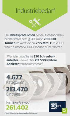 wlw-Wissen zur Branche Industriebedarf: 2013 betrug die Jahresproduktion der deutschen Schraubenhersteller gute 700.000 Tonnen. Anbieter, Hersteller und Lieferanten von Schrauben und weiterem Industriebedarf finden Sie unter wlw.de!
