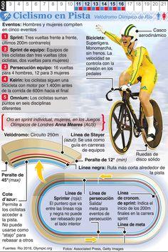 Infografía: Ciclismo en pista en los Juegos de Río 2016 - Versión móvil