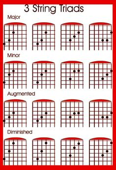 Tips to learn the guitar fretboard and the use of the CAGED guitar system for learning triads and the note names and chord tone soloing . Guitar Scales Charts, Guitar Chords And Scales, Guitar Chords Beginner, Guitar Chords For Songs, Guitar Chord Chart, Learn Guitar Scales, Guitar Classes, Acoustic Guitar Lessons, Music Theory Guitar