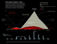 """""""Several people have pointed me to a well-crafted data visualization by Pitch Interactive showing data for U.S. drone attacks in Pakistan. Like a good visualization should, it answered some questions and sparked a few more. To answer some of the questions that came to me, I put together this graphic that gives another angle on the same data."""""""