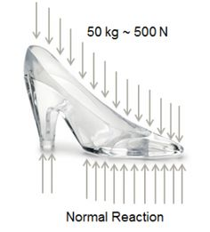Could Cinderella really have worn a glass slipper?