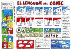 El lenguaje del #cómic en #visualthinking por @garbinelarralde