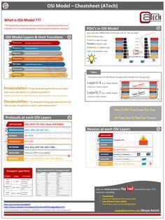 640 802 Cheat Sheet Networking Network Infrastructure