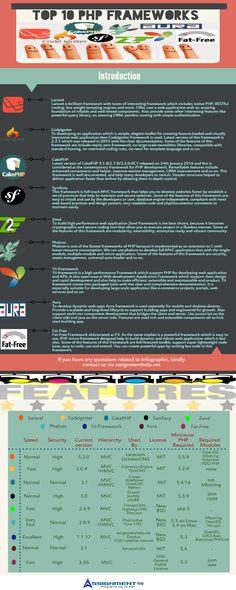 PHP Frameworks Infographics #Top 10 php framework comparison #Top 10 php framework comparison inforgraphic