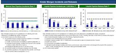 As per Kinder Morgan's September 2013 company presentation, Kinder Morgan has actually been performing better than the industry averages: Pipe Repair, Company Presentation, September 2013, Age