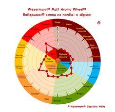 Weyermann® Malt Aroma Wheel® Вайерманн® солод из полбы - в зёрнах