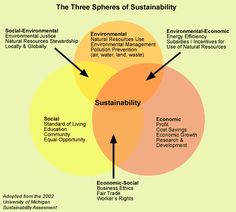 Do you agree that there are 3 spheres to Sustainability?