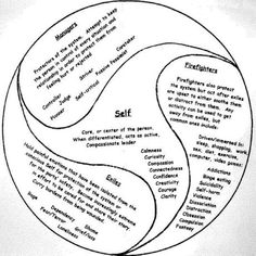 Internal Family Systems: YOU in the Pilot Seat! Great article explaining Internal Family Systems w/ diagram of parts! Counseling Activities, School Counseling, Family Therapy Activities, Internal Family Systems, Therapy Tools, Therapy Ideas, Play Therapy, Speech Therapy, Therapy Worksheets