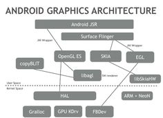 Android HAL and Graphics – Watching The v0ld