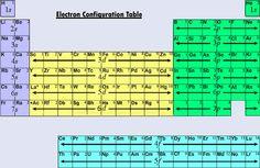 Groups periods a group is a column on the periodic table el neutrino empieza la diversin en la tabla peridica urtaz Choice Image