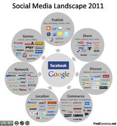Social media landscape in 2011. Original article here: Social Media Landscape 2011.     Should you have to build you own site you will also have to buy a domain name and pay to    get it hosted. The cost for a domain name is minimal at only about $10 a year. When you    buy a domain name you are basically staking your claim on a parcel of t