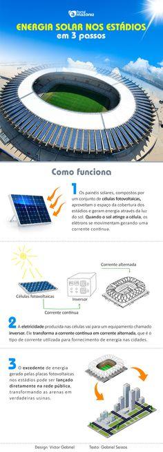 Energia solar é alternativa para Arena da Amazônia tornar-se autossuficiente - Portal Amazônia http://portalamazonia.com/noticias-detalhe/esporte/energia-solar-e-alternativa-para-arena-da-amazonia-tornar-se-autossuficiente/?cHash=8037188752233546f3f1b36cd84d5f4b
