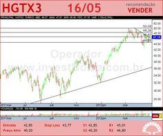 CIA HERING - HGTX3 - 16/05/2012 #HGTX3 #analises #bovespa