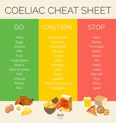 Coeliac Diet Cheat Sheet - Healthy Life | Coeliac disease is a common digestive condition where the small intestine to be inflamed. Here's our Coeliac diet cheat sheet to show you the foods to eat and avoid in order to ease Coeliac symptoms.