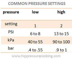 common_pressure_settings