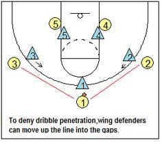 Basketball Defense - Tenets of Team Man-to-Man Defense - Coach's Clipboard #Basketball Coaching