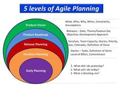 Image result for vision themes agile