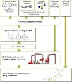Smap3D Plant Design Lösung