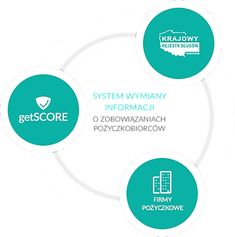 getSCORE — System Oceny Ryzyka Transakcji - https://www.netpozyczka24.pl/getscore/ nowa baza informacji finansowych. Dedykowana dla instytucji pozabankowych dla weryfikacji i oceny ryzyka kredytowego.