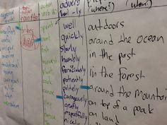 sentence patterning chart - 4th grade -native americans