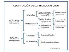 Chemistry, Physics, University, Chart, School, Ing, Lifehacks, Carrera, Google