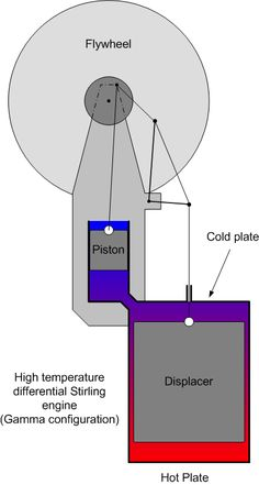 stirling engine diagram engineering projects high temperature differential stirling engine the geometry of an engine is distinct when compared