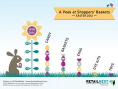 A Peek at Shoppers' Easter Baskets