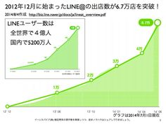 http://biz.line.naver.jp/docs/ja/lineat_overview.pdf