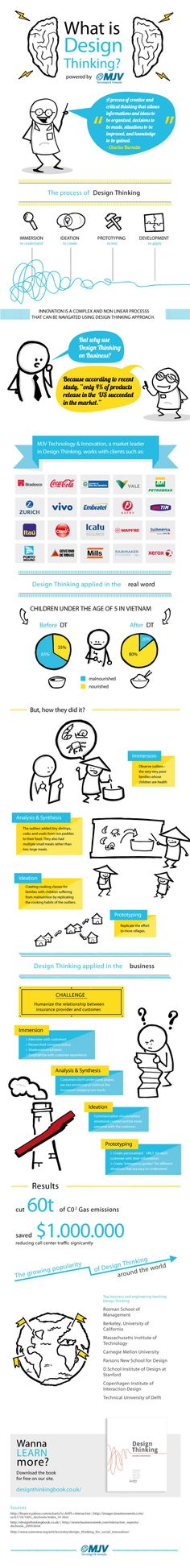 What is Design Thinking? Infographic Very useful and simple - Presents many examples Source: http://visual.ly/what-design-thinking