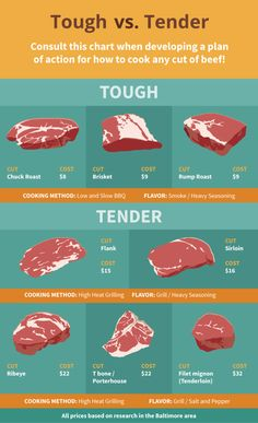 if you buy the wrong cut of meat end up with a tough. Some cuts of meat are just tougher than others. Brisket, roasts and other tougher cuts can't be thrown on a hot grill for a quick dinner ― those cuts need a low and slow cooking technique, to break dow Seared Salmon Recipes, Grilled Steak Recipes, Grilled Meat, Grilling Recipes, Beef Recipes, Cooking Recipes, Cooking Tips, Slow Cooking, Cooking Quotes