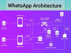 Build An App, Build Your Own, Coding Jobs, Enterprise Architecture, Chat App, Data Science, Getting To Know, Web Development, Technology