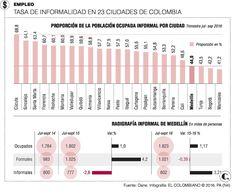 Colombia empleo: informalidad sube en Medellín