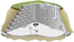 basement waterproofing contractor massena ny
