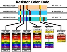 Welcome to Chapter 2. In Chapter 2, we will go through: 1. Resistor Color Code 2. Determine Needed Wattage for A Resistor 3. Electronic Test Equipments 4. Basics...