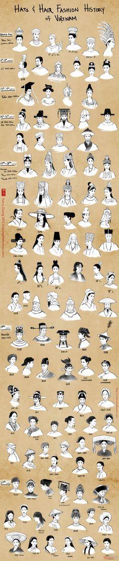 Các kiểu tóc và mũ trong lịch sử Việt Nam