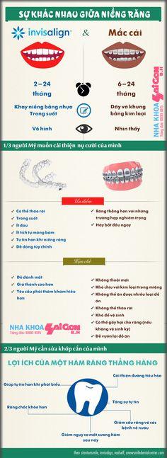 Sự khác nhau giữa niềng răng Invisalign và niềng răng mắc cài