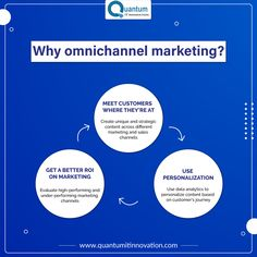 Omnichannel marketing helps place your message across all channels in a consistent and timely manner – be it mobile, online or in-store. It leads to accurate inventory & Maintaining accurate inventory numbers has a substantial impact on your customer's experience. . . . . #digitalmarketing #socialmediamarketing #onlinemarketing #advertising #digital #entrepreneur #contentmarketing #marketingstrategy #digitalmarketingagency #marketingtips #follow #omnichannelmarketing #webdesign #like Digital Marketing Services, Online Marketing, Content Marketing, Social Media Marketing, Data Analytics, Customer Experience, Your Message, Innovation, Entrepreneur