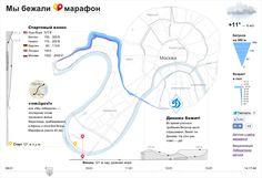 Визуализация результатов Московского марафона — первый публичный проект Лаборатории данных