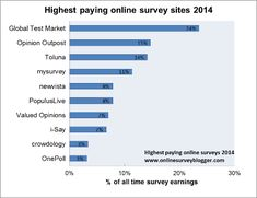 Here are my top ten highest paying online survey sites of 2014 (so far). Check 'em out if you want to make money from online surveys or if you are curious about the world of online surveys, or if you are just curious.