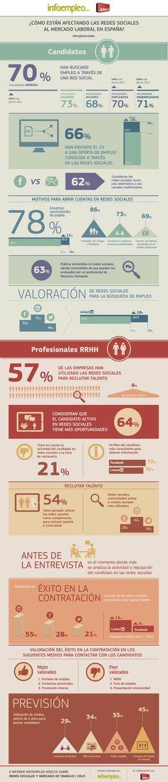 ¿Cómo están afectando las redes sociales al mercado laboral en España?