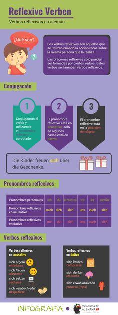 verbos reflexivos en aleman
