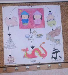 Mural realizado en la clase de Sociales.  Una buena forma de enseñar a nuestros alumnos las civilizaciones, en este caso la China.