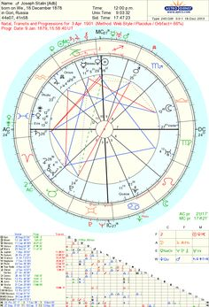 56 Best Astrology Natal Charts Images