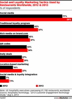 Social and Loyalty Marketing Tactics Used by Restaurants Worldwide, 2013 & 2013