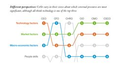 CEOs look toward disruptive technology more than CMOs - Chief Marketing Technologist Technology Management, Marketing Technology, Disruptive Technology, Infographic, Trends, Disruptive Innovation, Infographics, Beauty Trends, Visual Schedules